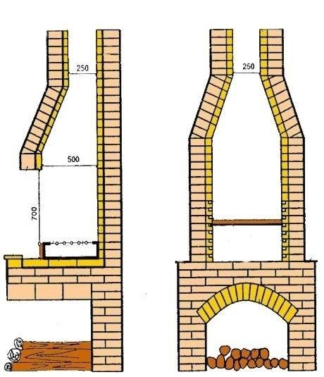 Строительство мангала